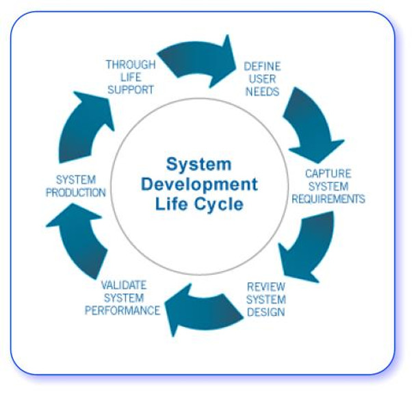checkpoint systems development life cycle sdlc The system development life cycle (sdlc) process applies to information  system development projects ensuring that all functional and user requirements  and.